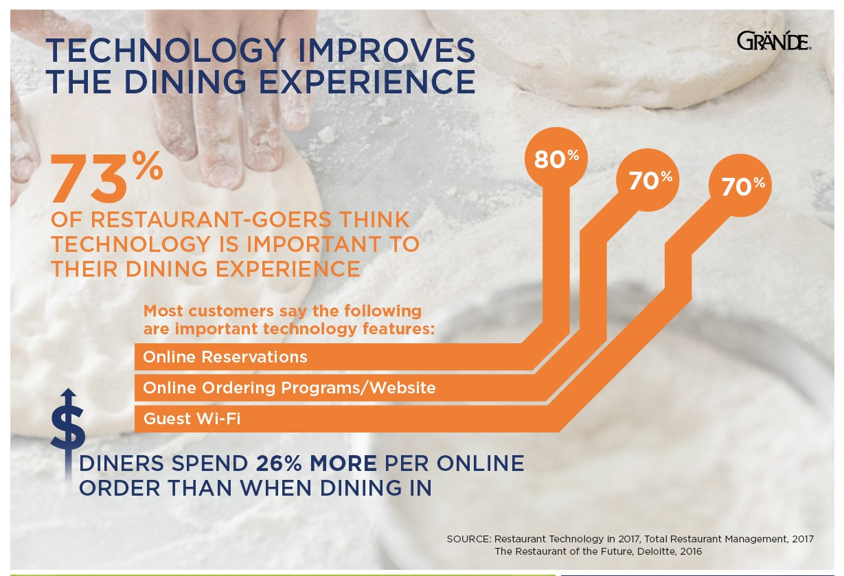 Technology Improves the Dining Experience